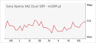 Wykres zmian popularności telefonu Sony Xperia XA2 Dual SIM