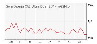 Wykres zmian popularności telefonu Sony Xperia XA2 Ultra Dual SIM