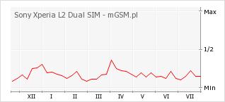 Wykres zmian popularności telefonu Sony Xperia L2 Dual SIM