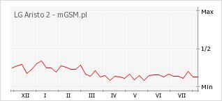 Wykres zmian popularności telefonu LG Aristo 2