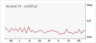 Wykres zmian popularności telefonu Alcatel 3V