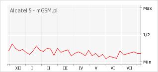 Wykres zmian popularności telefonu Alcatel 5