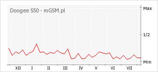 Wykres zmian popularności telefonu Doogee S50