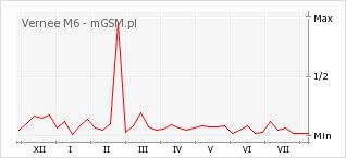 Wykres zmian popularności telefonu Vernee M6