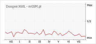 Wykres zmian popularności telefonu Doogee X60L