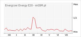 Wykres zmian popularności telefonu Energizer Energy E20