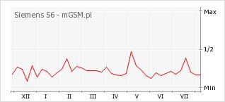 Wykres zmian popularności telefonu Siemens S6