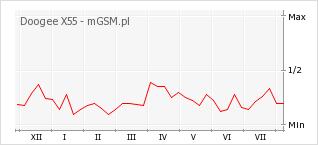 Wykres zmian popularności telefonu Doogee X55