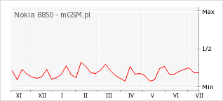 Wykres zmian popularności telefonu Nokia 8850
