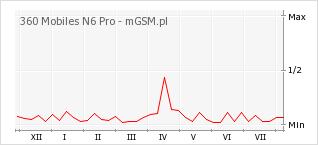 Wykres zmian popularności telefonu 360 Mobiles N6 Pro
