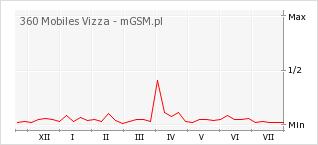 Wykres zmian popularności telefonu 360 Mobiles Vizza