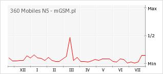 Wykres zmian popularności telefonu 360 Mobiles N5