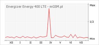 Wykres zmian popularności telefonu Energizer Energy 400 LTE