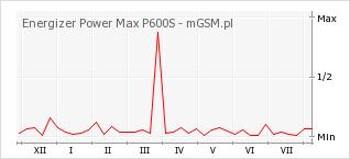 Wykres zmian popularności telefonu Energizer Power Max P600S
