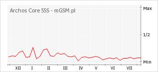 Wykres zmian popularności telefonu Archos Core 55S