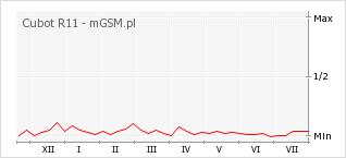 Wykres zmian popularności telefonu Cubot R11