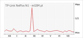 Wykres zmian popularności telefonu TP-Link Neffos N1