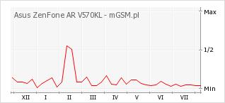 Wykres zmian popularności telefonu Asus ZenFone AR V570KL