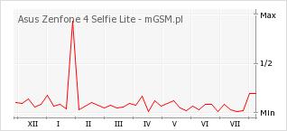 Wykres zmian popularności telefonu Asus Zenfone 4 Selfie Lite