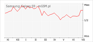 Wykres zmian popularności telefonu Samsung Galaxy S9