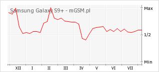 Wykres zmian popularności telefonu Samsung Galaxy S9+