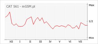 Wykres zmian popularności telefonu CAT S61
