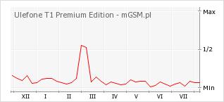 Wykres zmian popularności telefonu Ulefone T1 Premium Edition