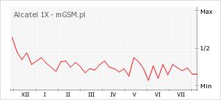 Wykres zmian popularności telefonu Alcatel 1X