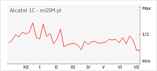 Wykres zmian popularności telefonu Alcatel 1C
