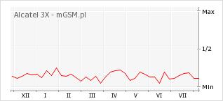 Wykres zmian popularności telefonu Alcatel 3X