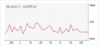 Wykres zmian popularności telefonu Alcatel 3