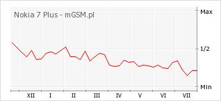 Wykres zmian popularności telefonu Nokia 7 Plus