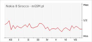 Wykres zmian popularności telefonu Nokia 8 Sirocco