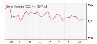 Wykres zmian popularności telefonu Sony Xperia XZ2