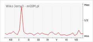Wykres zmian popularności telefonu Wiko Jerry 3