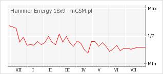 Wykres zmian popularności telefonu Hammer Energy 18x9