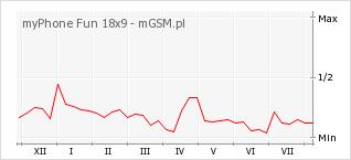 Wykres zmian popularności telefonu myPhone Fun 18x9