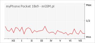 Wykres zmian popularności telefonu myPhone Pocket 18x9