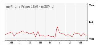 Wykres zmian popularności telefonu myPhone Prime 18x9