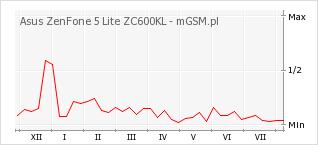 Wykres zmian popularności telefonu Asus ZenFone 5 Lite ZC600KL