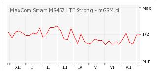 Wykres zmian popularności telefonu MaxCom Smart MS457 LTE Strong