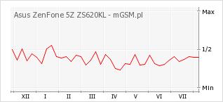 Wykres zmian popularności telefonu Asus ZenFone 5Z ZS620KL