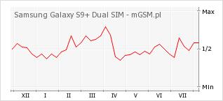 Wykres zmian popularności telefonu Samsung Galaxy S9+ Dual SIM