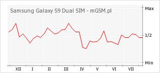Wykres zmian popularności telefonu Samsung Galaxy S9 Dual SIM
