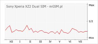 Wykres zmian popularności telefonu Sony Xperia XZ2 Dual SIM
