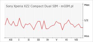 Wykres zmian popularności telefonu Sony Xperia XZ2 Compact Dual SIM