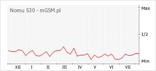 Wykres zmian popularności telefonu Nomu S30