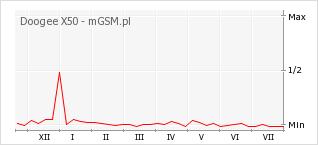 Wykres zmian popularności telefonu Doogee X50