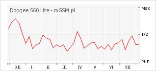 Wykres zmian popularności telefonu Doogee S60 Lite