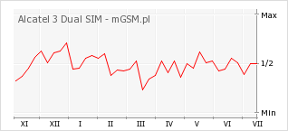 Wykres zmian popularności telefonu Alcatel 3 Dual SIM